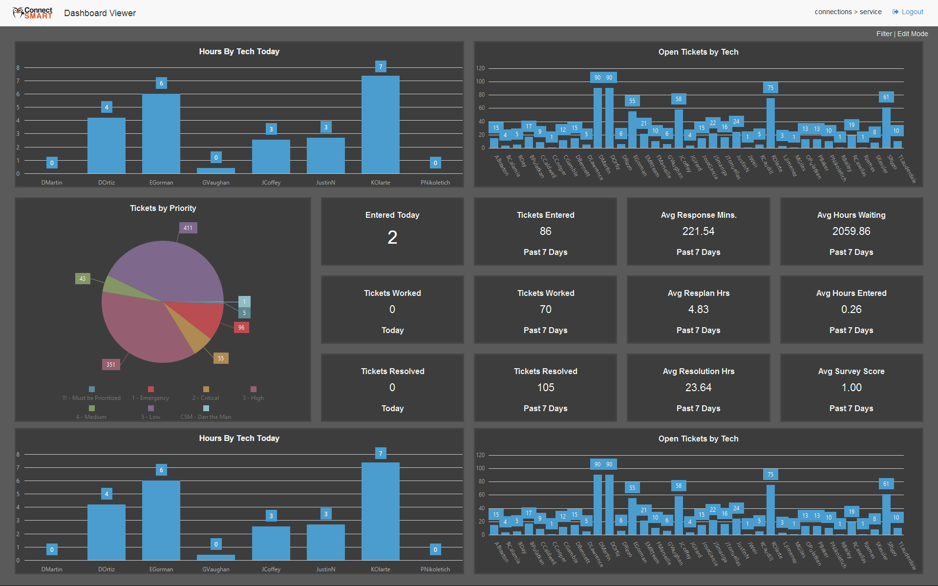 ConnectSMART - Business Intelligence Dashboards